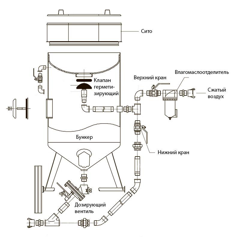 Конструкция абразивоструйной установки напорного типа